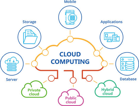 DevOps and Cloud Consulting Services - Loves Cloud