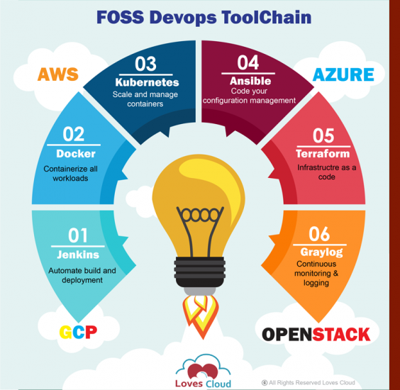 FOSS DevOps Toolchain For Startups