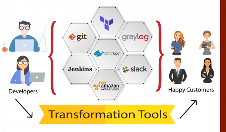 How we used DevOps to transform development cycle?
